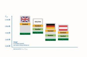 Klasyfikacje z Niemiec i Austrii w porównaniu z oceną Scottish Building Standards Agency i międzynarodowego projektu uproszczonego ISO / DIS 19488